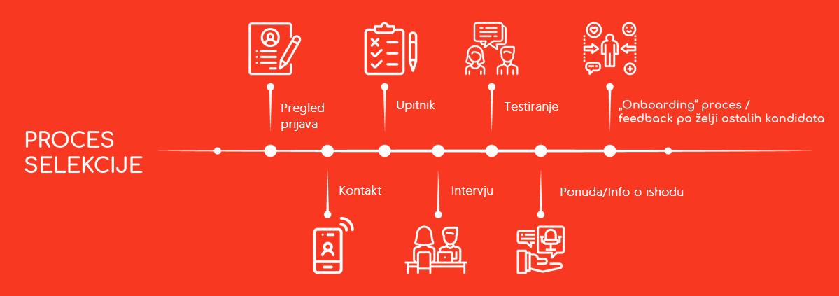 Proces-selekcije-kandidata_smart